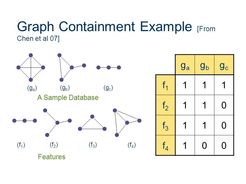 Graph Containment Example [From Chen et al 07]